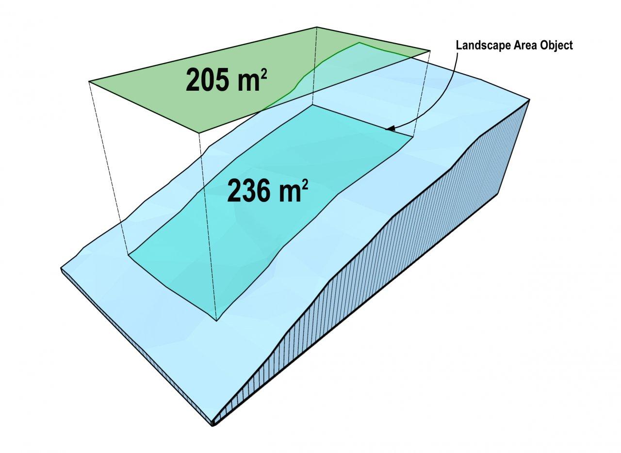 Slope-Aware Landscape Area Calculations