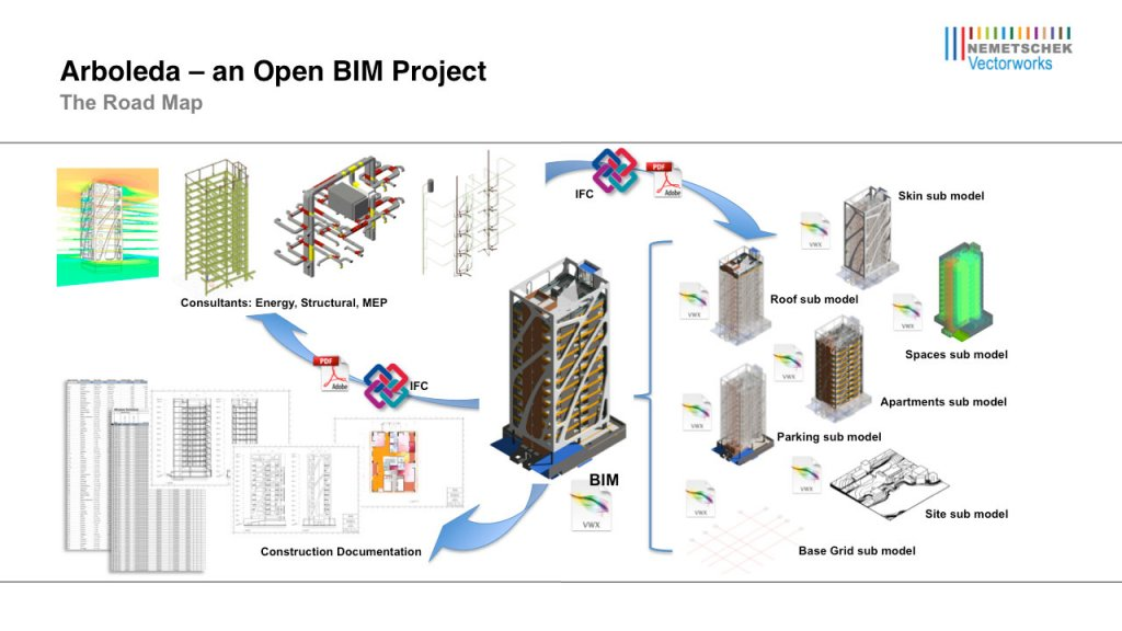 Open BIM Diagram